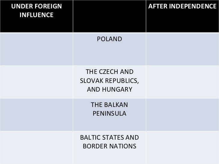 UNDER FOREIGN INFLUENCE AFTER INDEPENDENCE POLAND THE CZECH AND SLOVAK REPUBLICS, AND HUNGARY THE BALKAN PENINSULA BALTIC ...