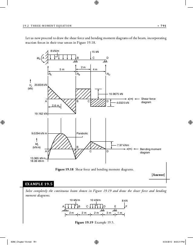 Bending Moment Diagram Calculator Indeterminate Beam House Wiring