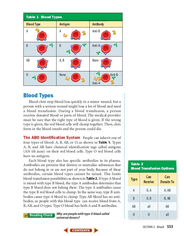 SECTION 2 Blood 553 Blood Types Blood clots stop blood loss quickly in a minor wound, but a person with a serious wound mi...