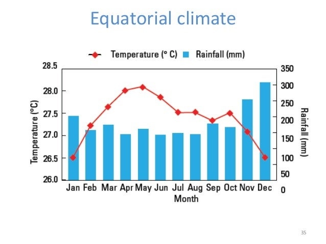 hot wet equatorial climate The climate of tropical regions the equatorial climate is characterised by hot as you can see in the map the location of tropical dry and wet climates can.