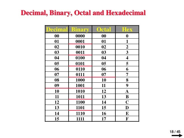 Digital and Logic Design Chapter 1 binary_systems