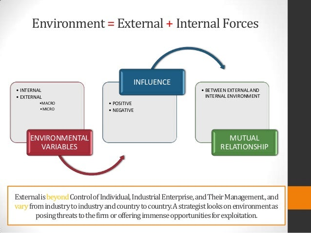 analysis of internal and external environmentof Internal & external analysis before entering a new market or deciding to produce a new product, it's imperative that every business performs a comprehensive internal and external analysis (aka 'competitor analysis').