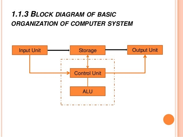 chapter 1 computer hardware and flow of information PC CPU Diagram block diagram basic organization computer system