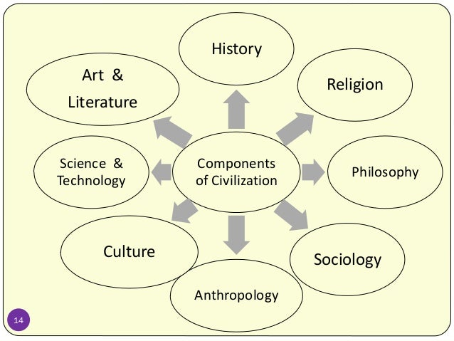 Why study sociology of religion