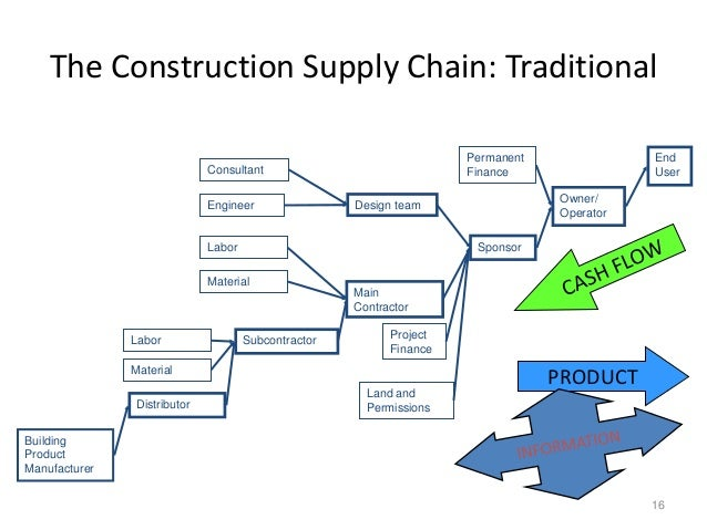 does the globalization of supply chains favors a leagility solution to a supply chain essay With increased globalization and offshore sourcing, global supply chain management is becoming an important issue for many businesses global supply chain management involves a company's worldwide interests and suppliers rather than simply a local or national orientation.
