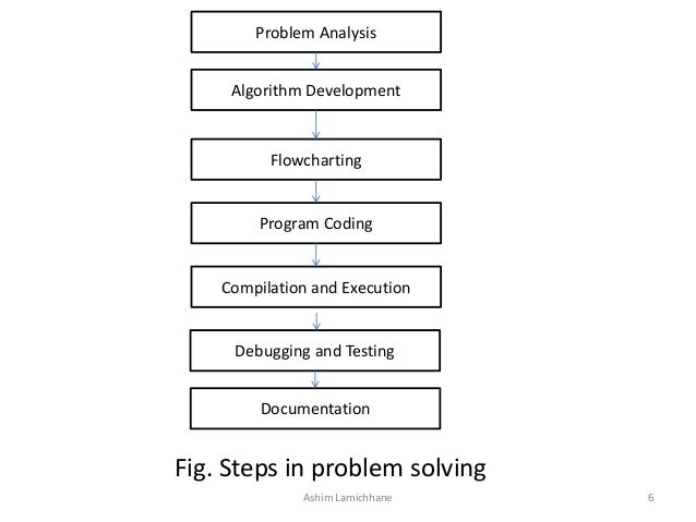Unit 1  Problem Solving with Computer