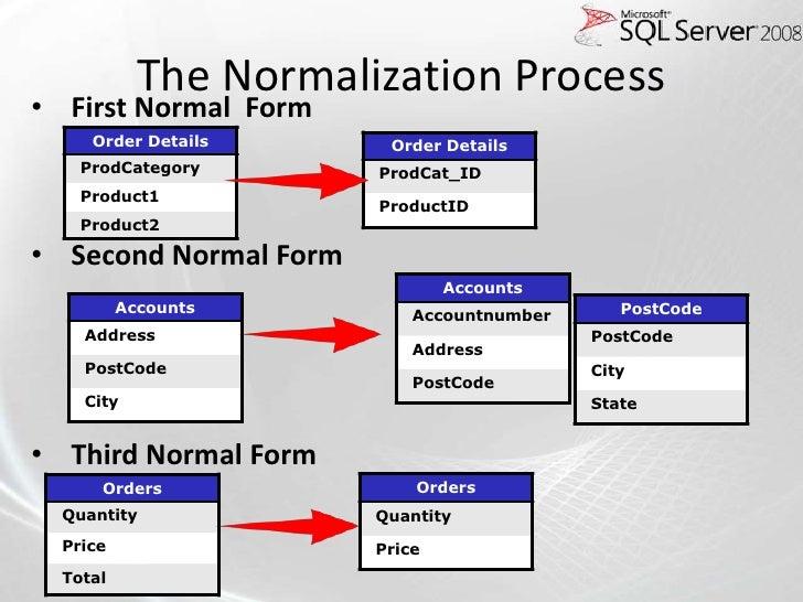 SQL Server Developer 70-433