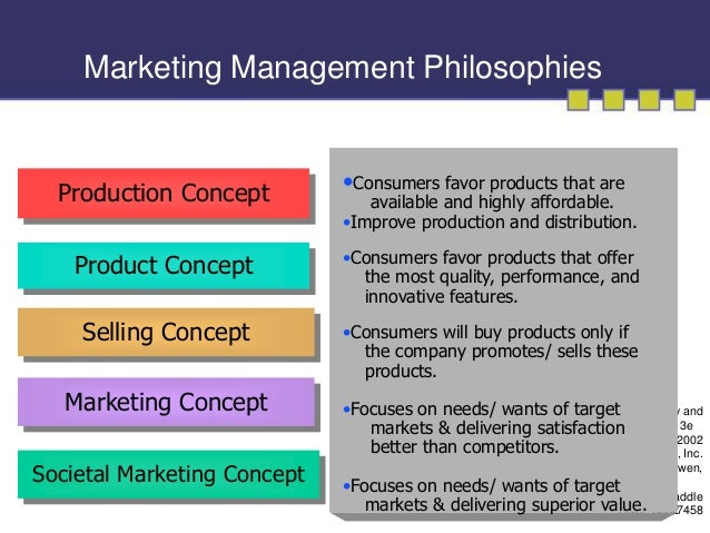 Chapter 1 Field Of Marketing Ppt Bba 1st Semester By Rafique Ahme