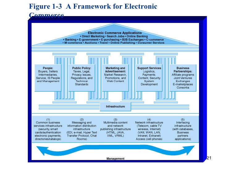 chap1 overview of electronic commerce