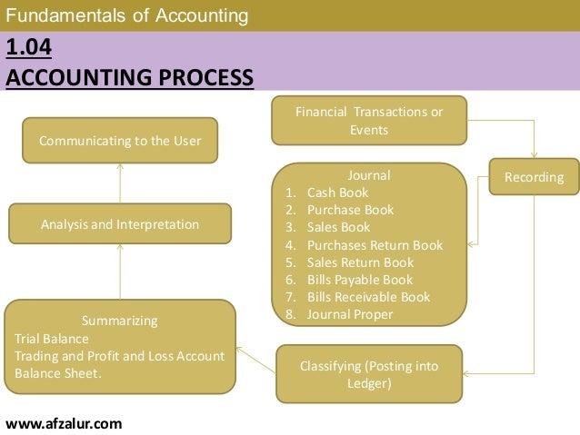 Fundamentals Of Accounting Book Pdf