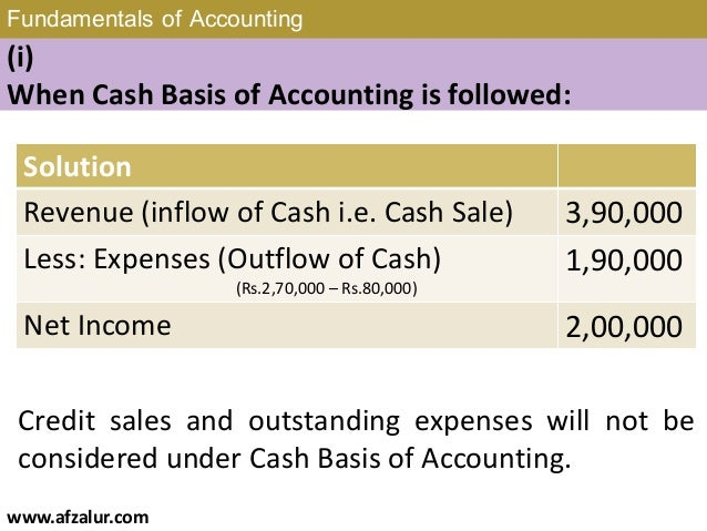 Chapter 1 Fundamentals Of Accounting border=
