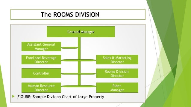What does a Rooms Division Manager do and his responsibilities