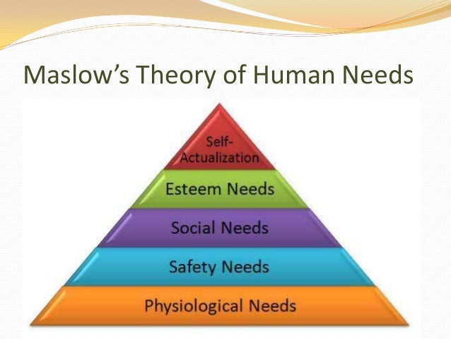 Chapter 1 housing and human needs maslows theory of human needs publicscrutiny Images