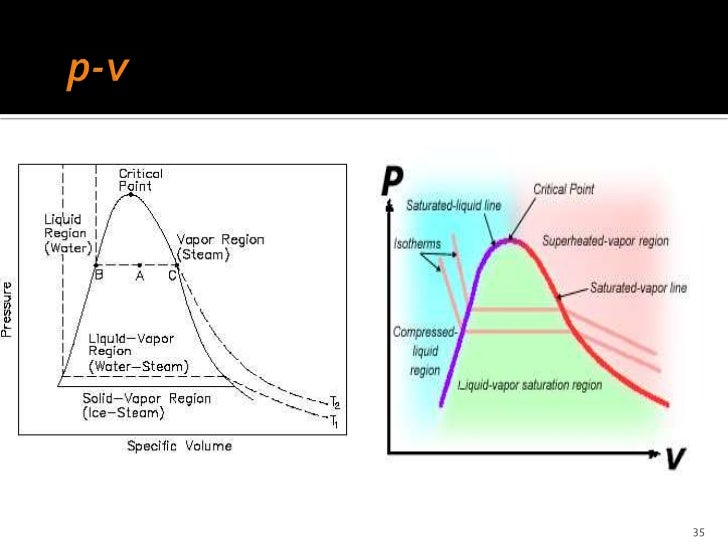 chapter 1 hvac Otto Cycle PV Diagram 35; 36