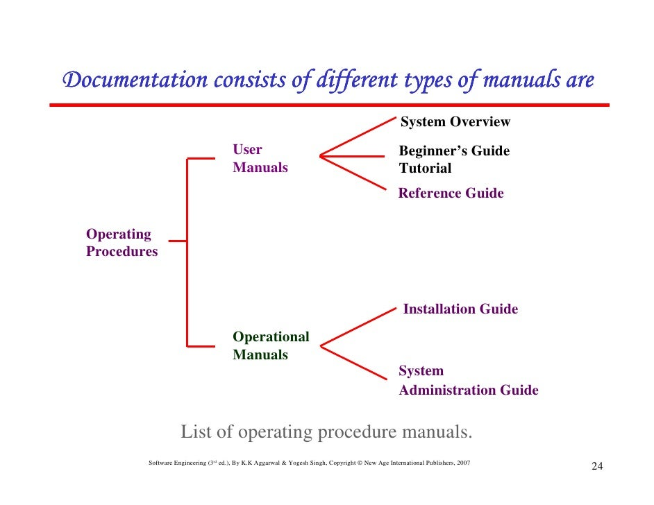 chapter 1 introduction rh slideshare net types of manual soil tests types of manual typewriters