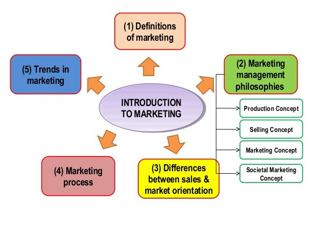 marketing concept and process