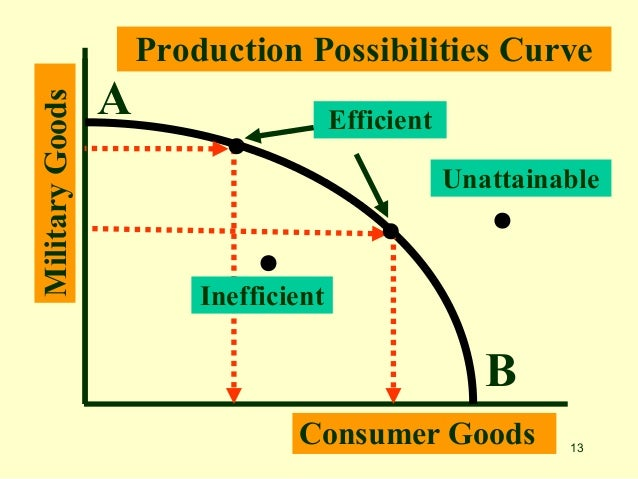 Production Possibility Curve Pdf