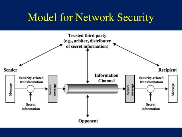 33 Model For Network Security