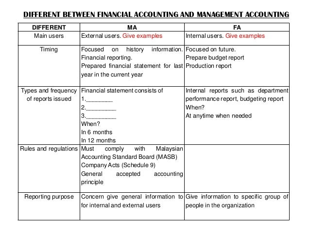 chapter 1 notes financial accounting Financial accounting fundamentals, ch 2, wild, 2009 page 1 chapter 2: accounting for transactions i financial statements a income statement describes a company's revenues and expenses along with the  notes payable a formal promise, usually indicated by the signing of a promissory note, to pay a.