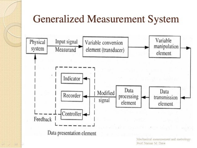 introduction to mechanical measurement,
