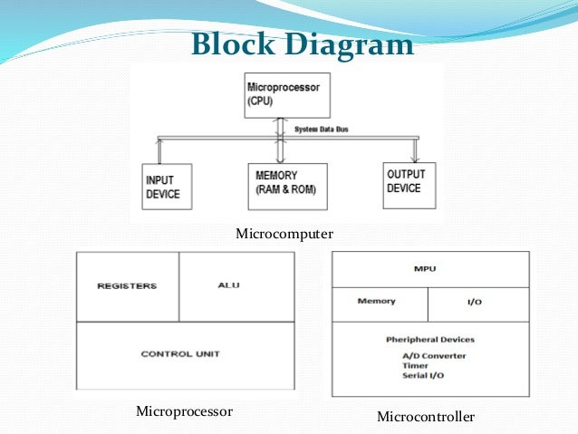 Chapter 1 microprocessor introduction block diagram 4 microcomputer microprocessor microcontroller ccuart Gallery