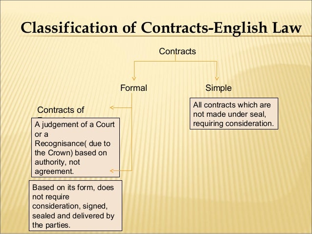 Chapter 1 nature of contract