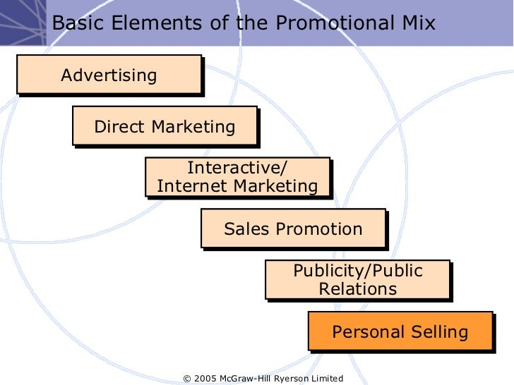 integrated marketing mix