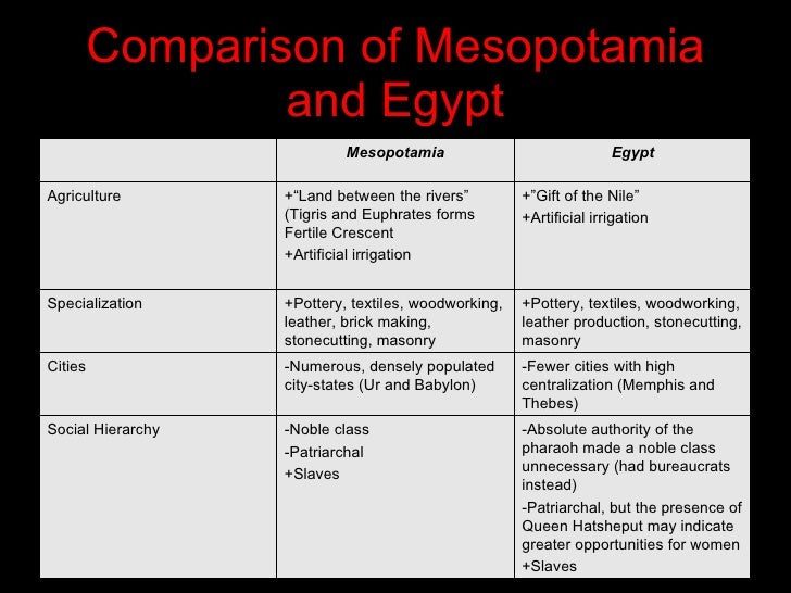 comparing the differences between the egyptian people and the vedic people What is the difference between mesopotamia and egypt - egypt was built on the sides of river nile  and based on that information understand the differences .
