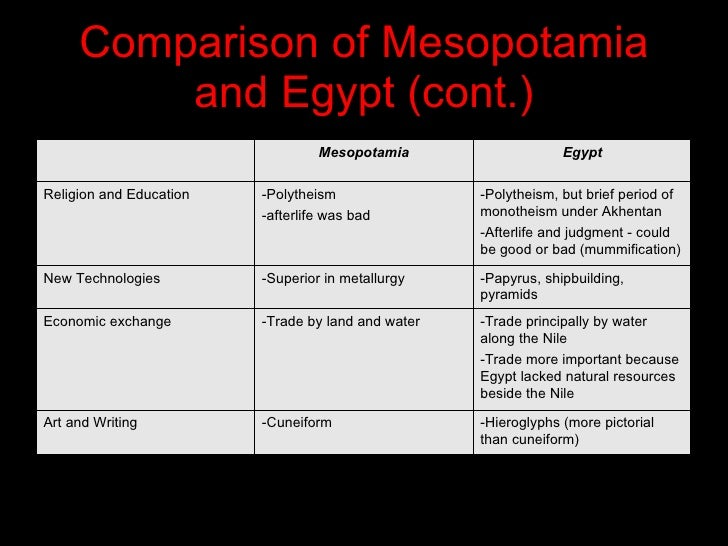 comparison of the egyptians and the Egypt and mesopotamia although the egyptian and mesopotamian civilizations paved the way modern civilizations, they have more differences that are illustrated in the areas of military, agriculture & society, and government types.