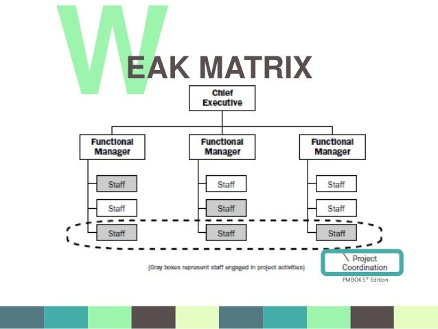 What distinguishes a weak matrix from strong matrix