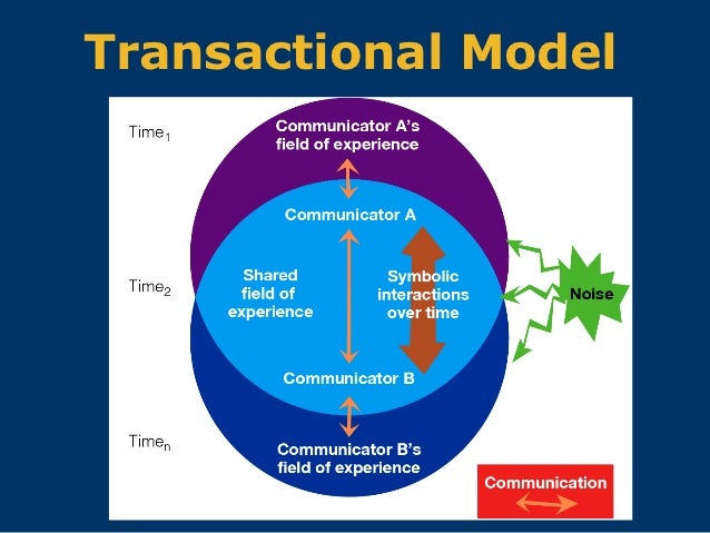 a description of the communication of the transactional process Iii models of communication visual, simplified representations of complex relationships in the communication process many interpersonal communication scholars embrace the transactional process how many of them list communication or interpersonal skills as part of the job description.