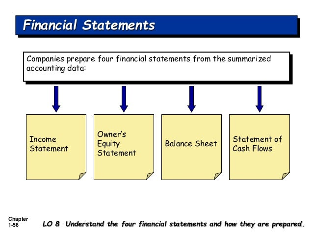 four basic financial statements Basic financial statements accountants, business owners, investors, creditors and employees use four basic financial statements of an organization to determine the financial well-being and future earnings potential of that organization.