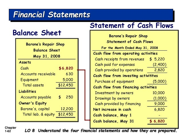balance sheet the basics Balance sheet presents the assets, liabilities, and equity of the entity as of the  reporting date thus, the information presented is as of a specific point in time.