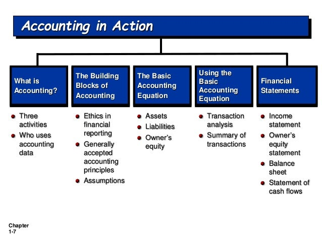 13 accounting concepts