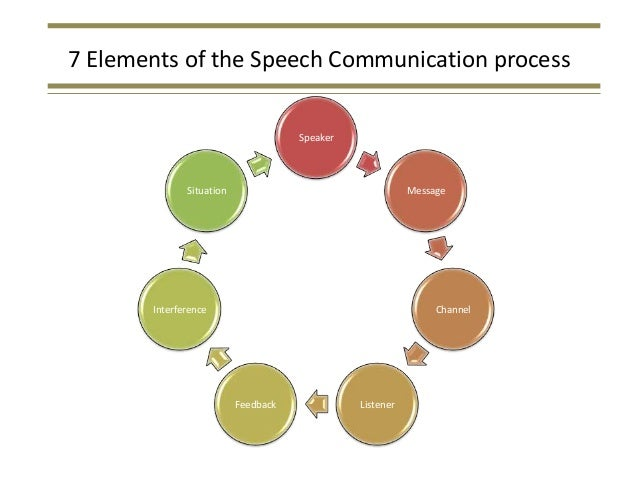 briefly explain the seven elements of the speech communication process how do these elements determi The elements of art are the building blocks of all art every piece of art ever created includes one or more of these elements learn about line.
