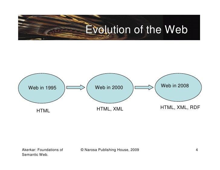Evolution of the Web   Web in 1995                   Web in 2000                Web in 2008                               ...