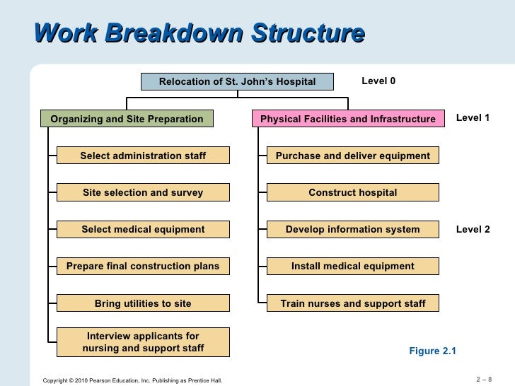 work breakdown structure of the hospital A work breakdown structure (wbs) is a chart where the project's tasks are illustrated to reflect their relations to each other and to the project in general this term was created in the usa in 1993.