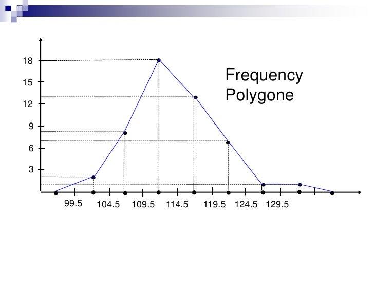 18<br />Histogram<br />15<br />12<br />9<br />6<br />3<br />99.5<br />109.5<br />104.5<br />124.5<br />119.5<br />114.5<br...