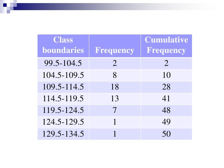 The Ogive is a graph that represents the cumulative frequencies for the classes in a frequency distribution. <br />