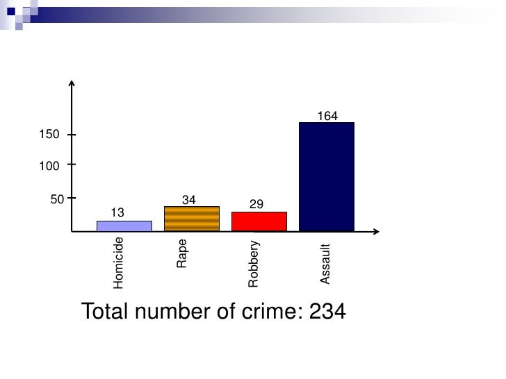 Example<br />The table shown here displays the number of crimes investigated by law enforcement officers in U.S. national ...