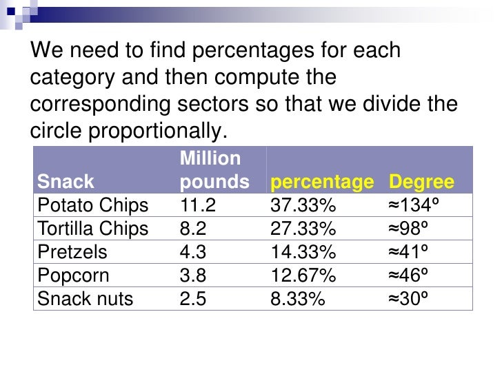 Example<br />This frequency distribution shows the number of pounds of each snack food eaten during the 1998 Super Bowl. C...