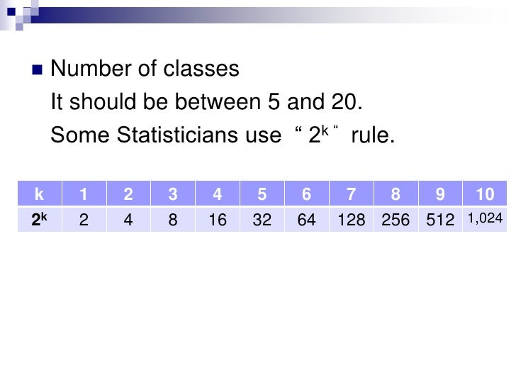 """Number of classes <br />It should be between 5 and 20.<br />Some Statisticians use  """" 2k """"  rule.<br />"""