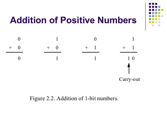 Addition of Positive Numbers    0              1               0                   1+   0          +   0           +   1  ...