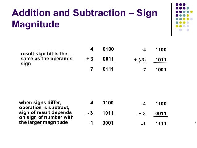 Addition and Subtraction – SignMagnitude                           4   0100      -4    1100 result sign bit is the same as...