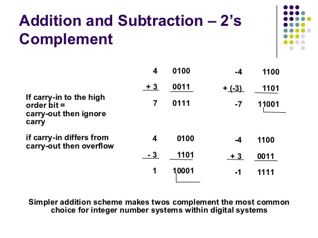 Addition and Subtraction – 2'sComplement                              4   0100           -4     1100                      ...