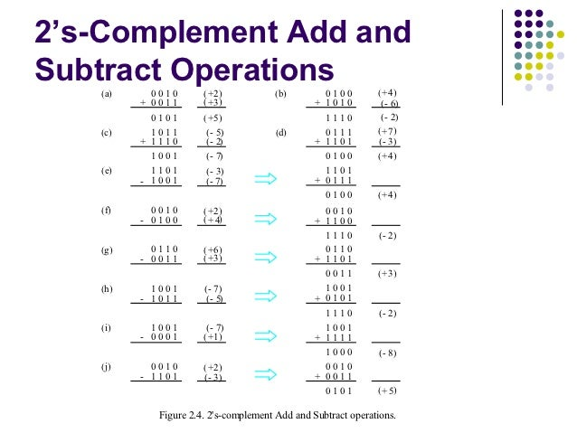 2's-Complement Add andSubtract Operations   (a)     0010       ( + 2)          (b)         0100        ( + 4)         + 00...