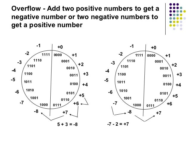 Overflow - Add two positive numbers to get anegative number or two negative numbers toget a positive number               ...