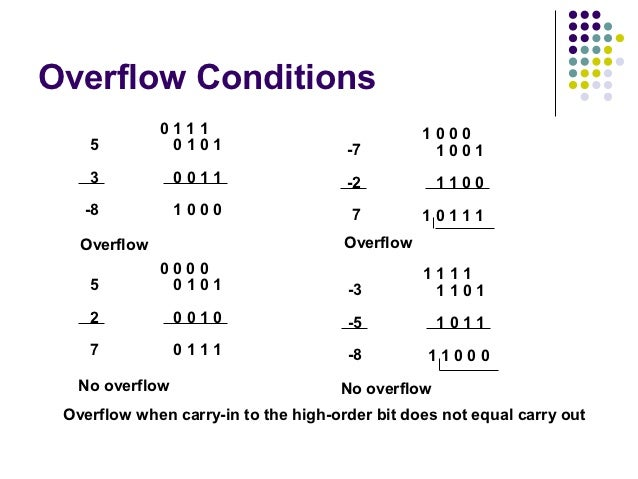 Overflow Conditions              0111                               1000    5          0101                   -7          ...