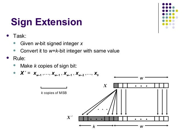 Sign Extension   Task:     Given w-bit signed integer x     Convert it to w+k-bit integer with same value   Rule:    ...