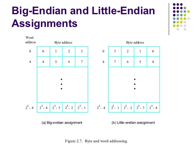 Big-Endian and Little-EndianAssignments  Word  address           Byte address                                   Byte addre...